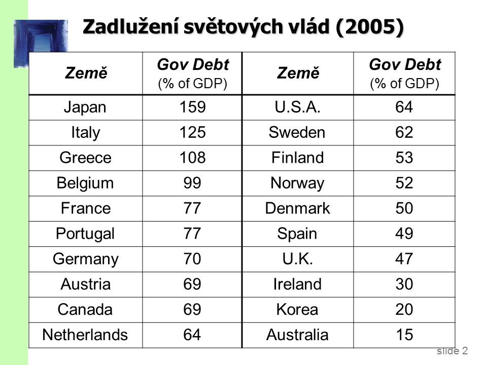 slide 3 Poměr vládního dluhu k HDP v USA 0 0.2 0.4 0.6 0.8 1 1.2 1791181518391863188719111935195919832007 Revolutionary War Civil War WW1 WW2 Iraq War