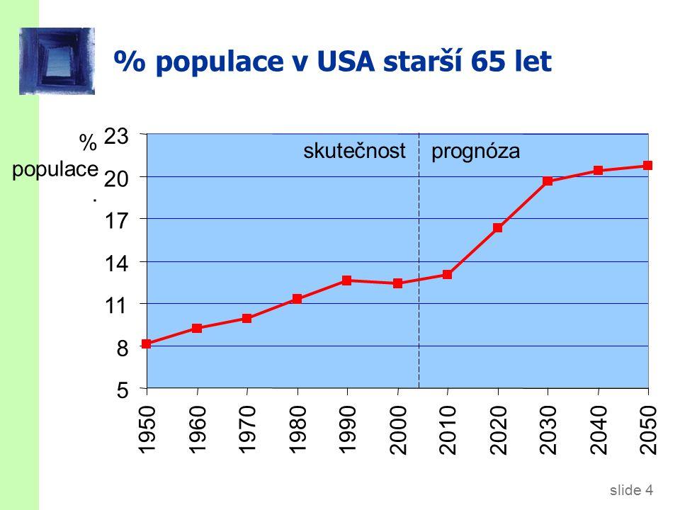 slide 4 % populace v USA starší 65 let % populace.