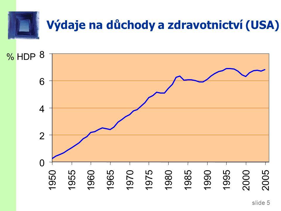 slide 5 Výdaje na důchody a zdravotnictví (USA) % HDP 0 2 4 6 8 195019551960196519701975198019851990 199520002005