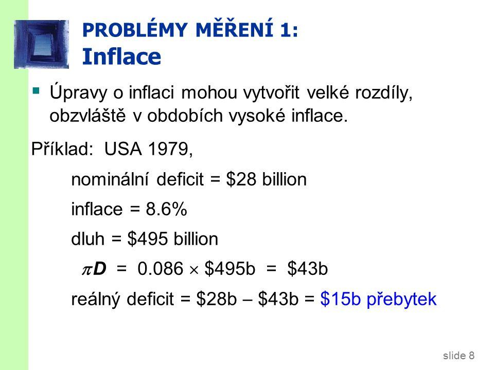 slide 9 PROBLÉMY MĚŘENÍ 2: Kapitálové statky  Doposud: deficit = změna v dluhu  Lepší by bylo kapitálové rozpočtování: deficit = (změna v dluhu)  (změna v aktivech)  Př: Předpokládejme, že vláda prodá vládní budovu a použije tyto finance na snížení vládního dluhu.