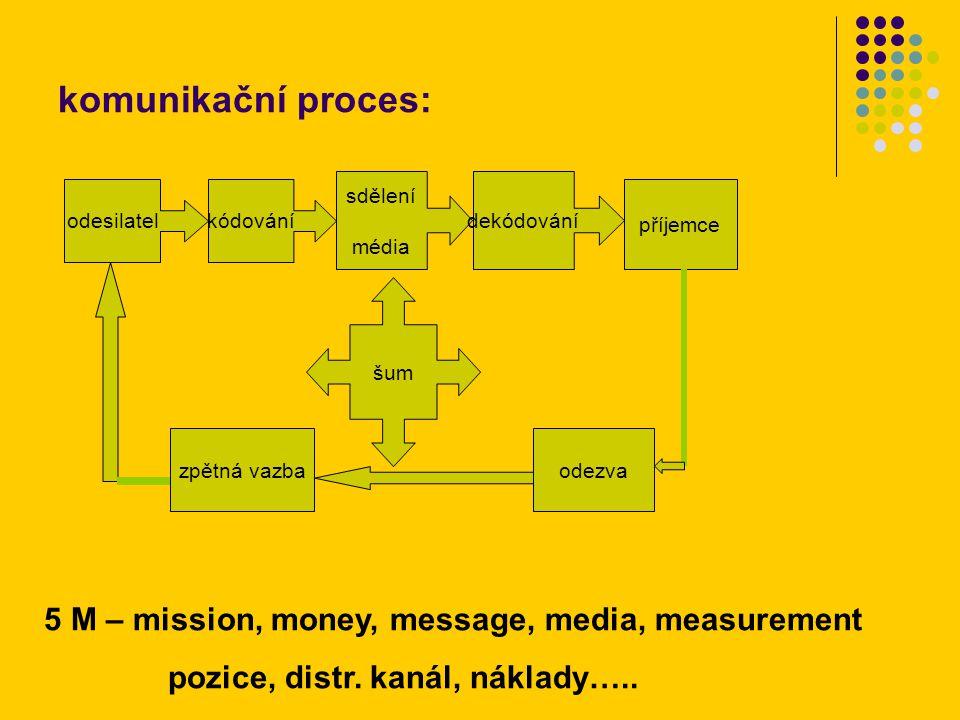 komunikační proces: odesilatelkódování sdělení média dekódování příjemce odezvazpětná vazba šum 5 M – mission, money, message, media, measurement pozice, distr.