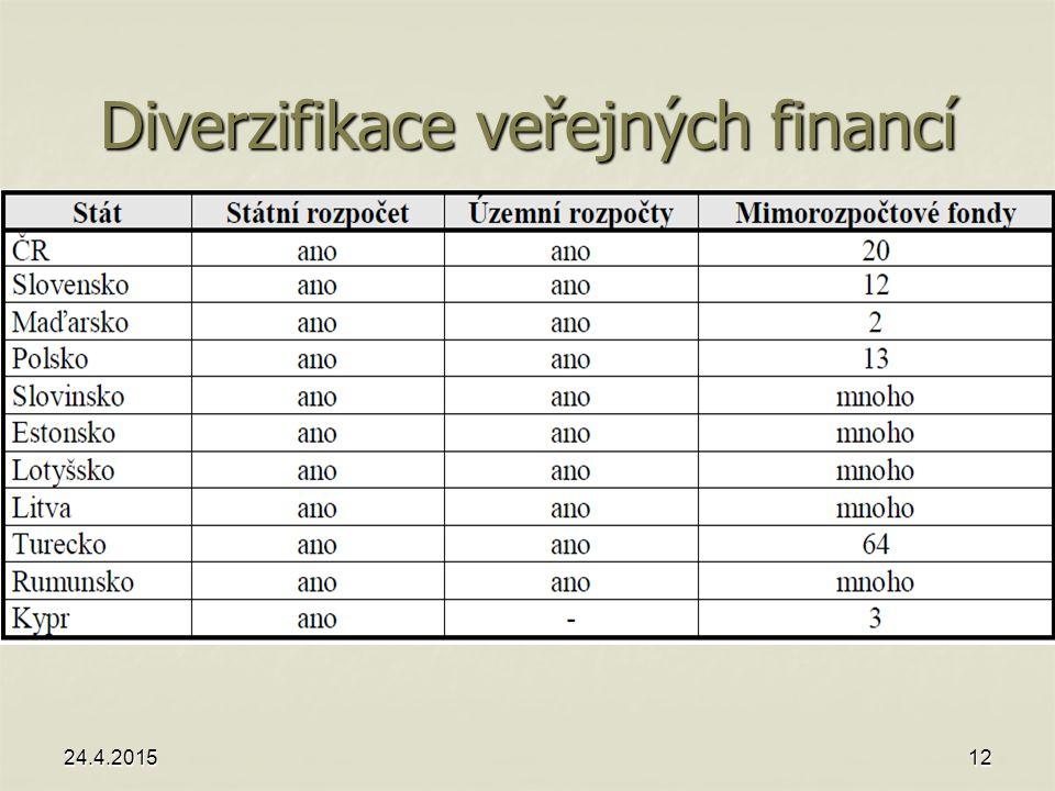 Diverzifikace veřejných financí 24.4.201512