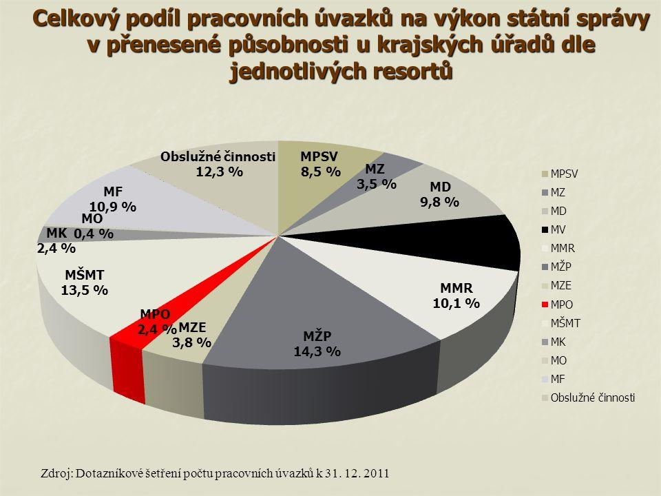 Zdroj: Dotazníkové šetření počtu pracovních úvazků k 31. 12. 2011 Celkový podíl pracovních úvazků na výkon státní správy v přenesené působnosti u kraj
