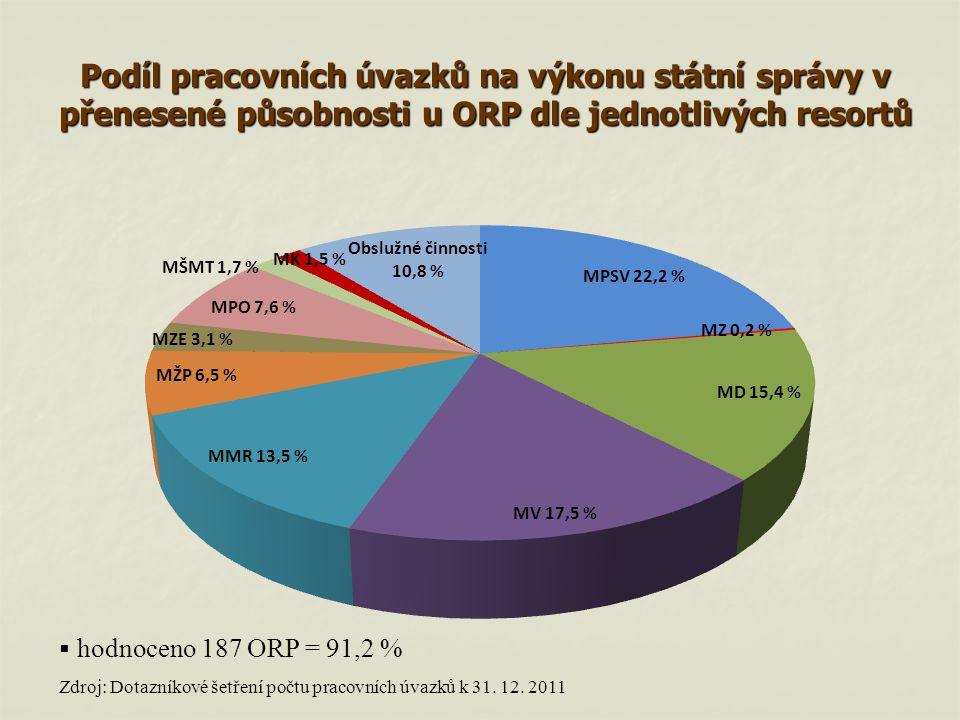 Podíl pracovních úvazků na výkonu státní správy v přenesené působnosti u ORP dle jednotlivých resortů Zdroj: Dotazníkové šetření počtu pracovních úvaz
