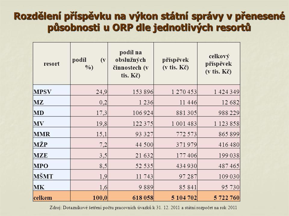 Rozdělení příspěvku na výkon státní správy v přenesené působnosti u ORP dle jednotlivých resortů Zdroj: Dotazníkové šetření počtu pracovních úvazků k