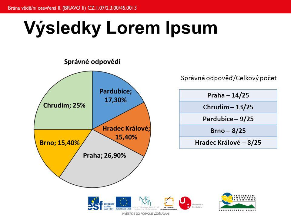 Výsledky Lorem Ipsum Praha – 14/25 Chrudim – 13/25 Pardubice – 9/25 Brno – 8/25 Hradec Králové – 8/25 Správná odpověď/Celkový počet