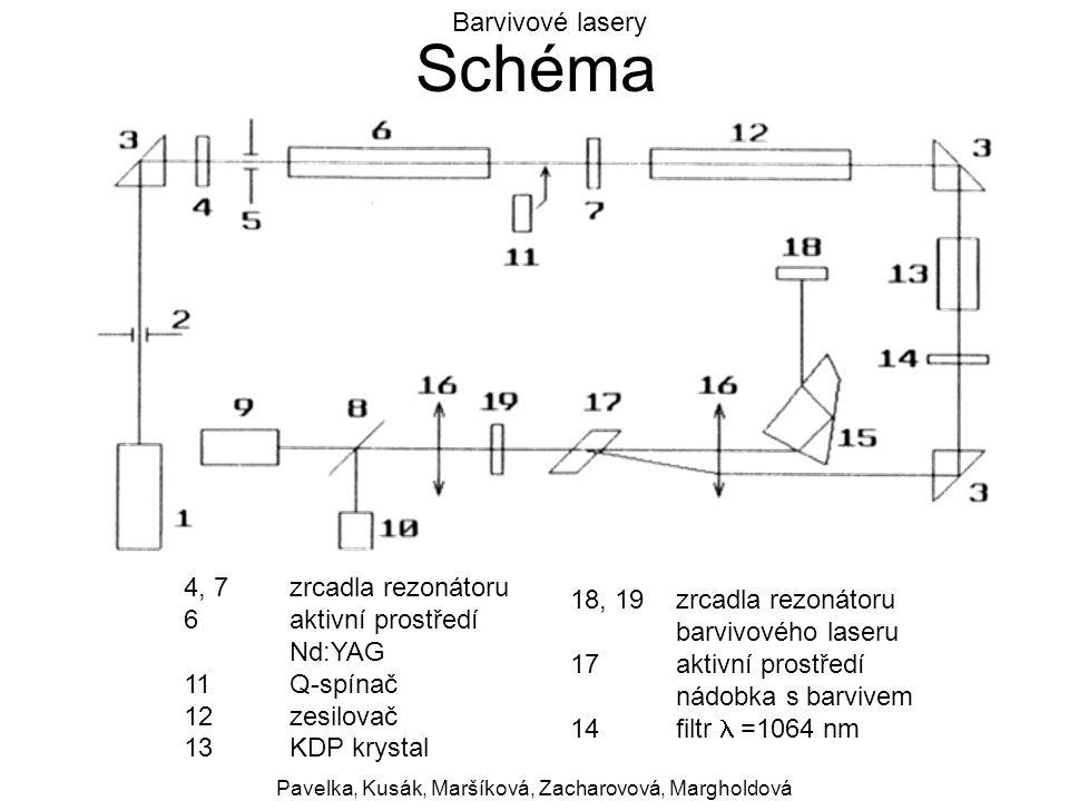 Barvivové lasery Pavelka, Kusák, Maršíková, Zacharovová, Margholdová Schéma 4, 7zrcadla rezonátoru 6aktivní prostředí Nd:YAG 11Q-spínač 12zesilovač 13
