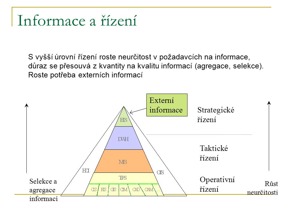 Informace a řízení S vyšší úrovní řízení roste neurčitost v požadavcích na informace, důraz se přesouvá z kvantity na kvalitu informací (agregace, sel