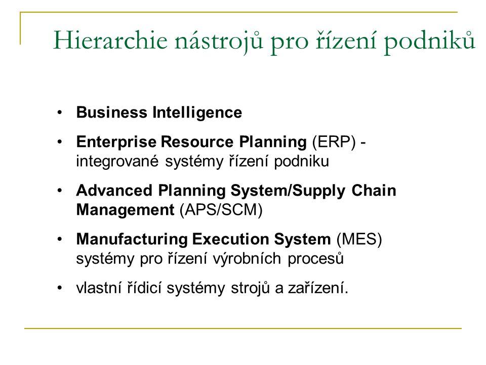 Hierarchie nástrojů pro řízení podniků Business Intelligence Enterprise Resource Planning (ERP) - integrované systémy řízení podniku Advanced Planning System/Supply Chain Management (APS/SCM) Manufacturing Execution System (MES) systémy pro řízení výrobních procesů vlastní řídicí systémy strojů a zařízení.