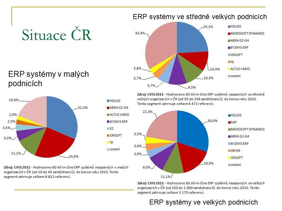 ERP systémy v malých podnicích ERP systémy ve středně velkých podnicích Situace ČR ERP systémy ve velkých podnicích