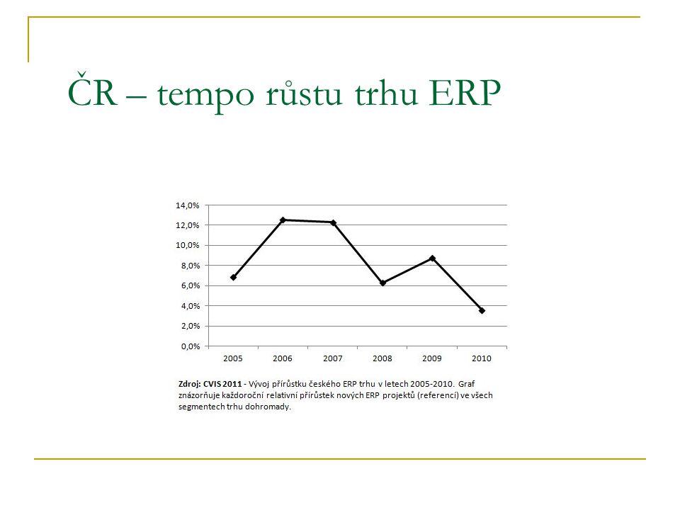 ČR – tempo růstu trhu ERP