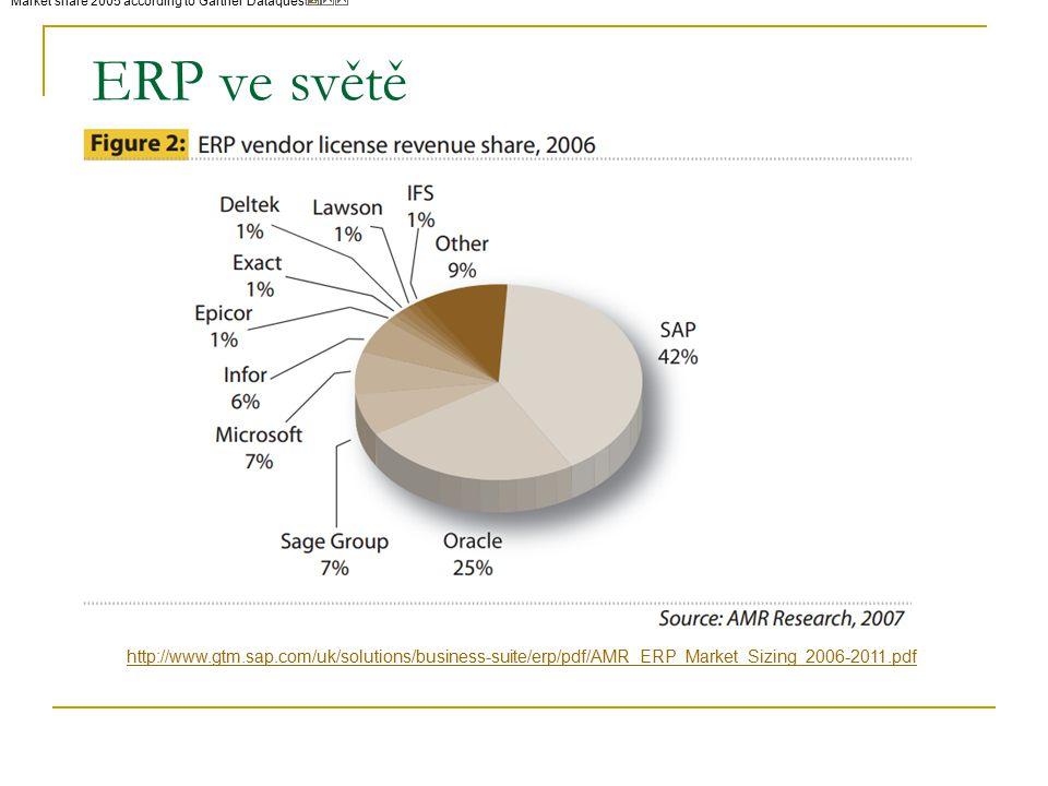 ERP ve světě Market share 2005 according to Gartner Dataquest [1] [1] http://www.gtm.sap.com/uk/solutions/business-suite/erp/pdf/AMR_ERP_Market_Sizing_2006-2011.pdf