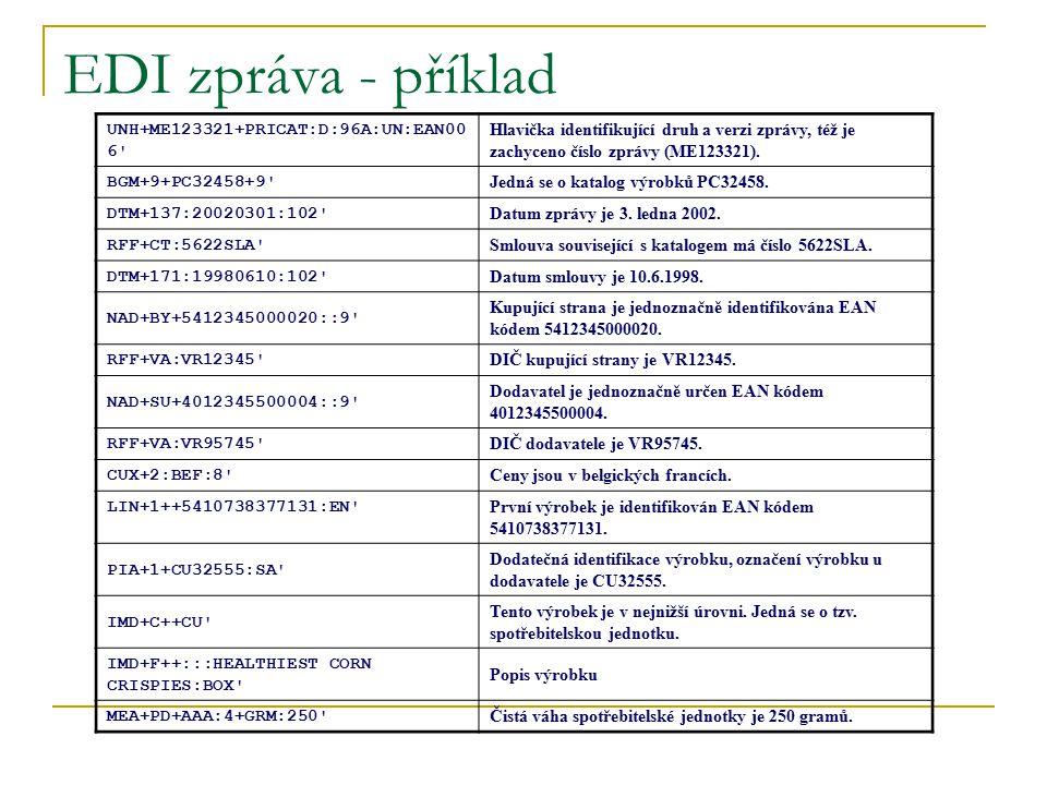 EDI zpráva - příklad UNH+ME123321+PRICAT:D:96A:UN:EAN00 6' Hlavička identifikující druh a verzi zprávy, též je zachyceno číslo zprávy (ME123321). BGM+