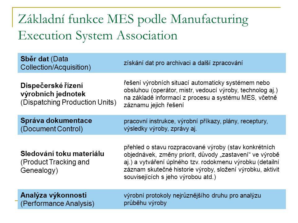 Základní funkce MES podle Manufacturing Execution System Association Sběr dat (Data Collection/Acquisition) získání dat pro archivaci a další zpracová