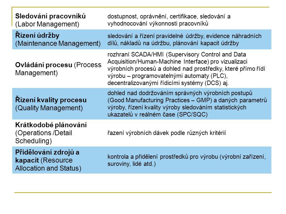 Sledování pracovníků (Labor Management) dostupnost, oprávnění, certifikace, sledování a vyhodnocování výkonnosti pracovníků Řízení údržby (Maintenance