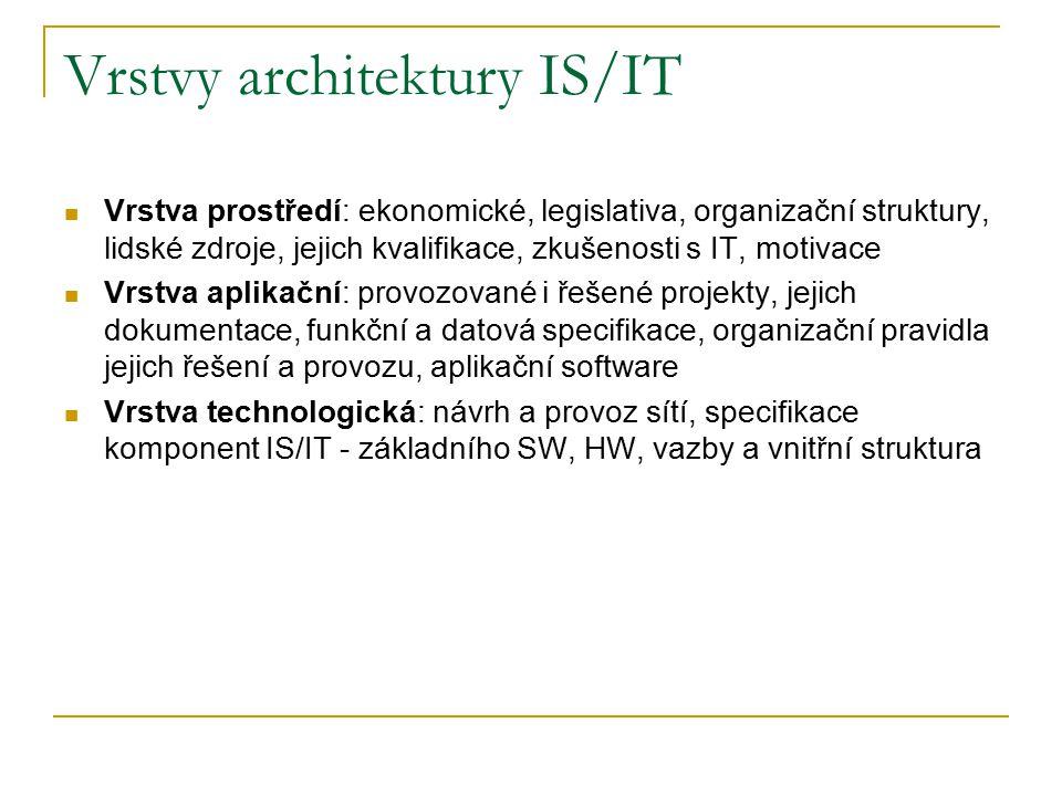 Dílčí architektury IS Funkční: hierarchický rozklad funkcí IS Procesní: návrh budoucích stavů procesů v organizaci Datová: návrh datové základny IS, který vychází z analýzy potřebných datových objektů a jejich vazeb Softwarová: určuje, z jakých SW komponent bude IS postaven a jaké mezi nimi budou vazby.