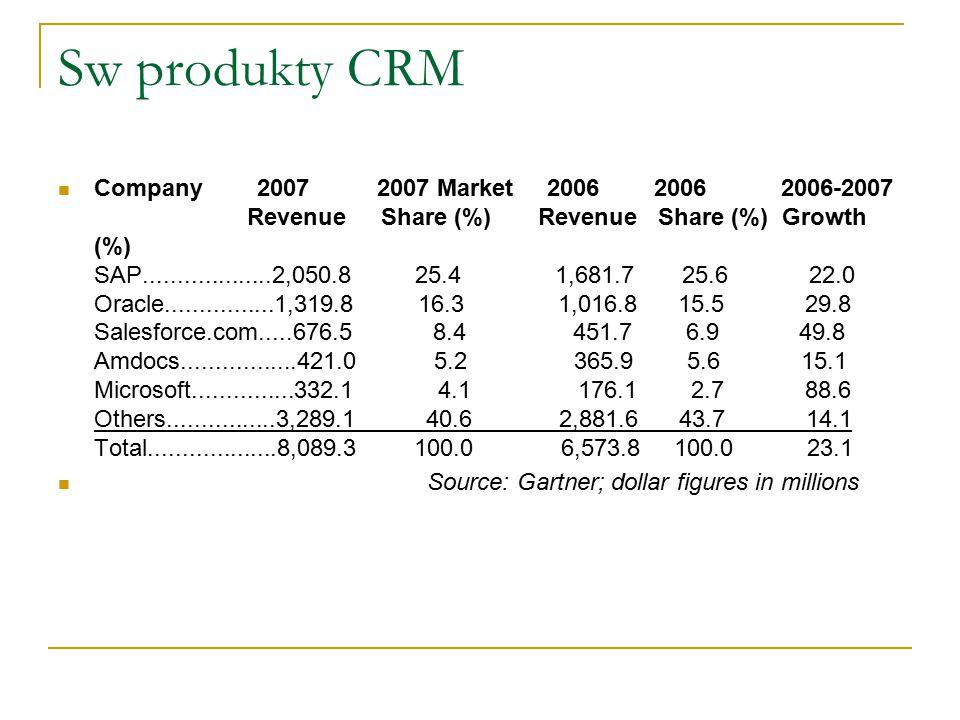 Sw produkty CRM Company 2007 2007 Market 2006 2006 2006-2007 Revenue Share (%) Revenue Share (%) Growth (%) SAP...................2,050.8 25.4 1,681.7