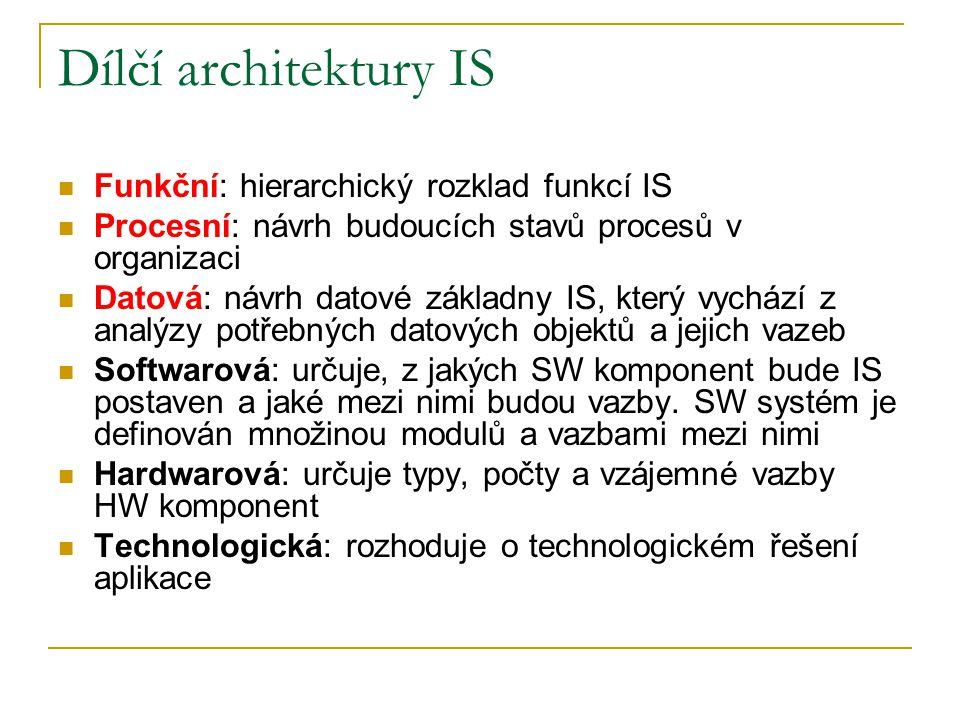Dílčí architektury IS Funkční: hierarchický rozklad funkcí IS Procesní: návrh budoucích stavů procesů v organizaci Datová: návrh datové základny IS, k