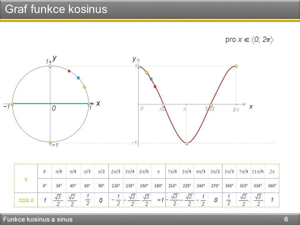 Graf funkce kosinus Funkce kosinus a sinus 6 y 1 1 −1 y x 0 1  /2  3  /2 22 pro x   0; 2  x 0  /6  /4  /3  /2  /3  /4  /6  /6  /4  /3  /2  /3  /4  /6  0°30°45°60°90°120°135°150°180°210°225°240°270°300°315°330°360° cos x −11 0 0 1 x 0