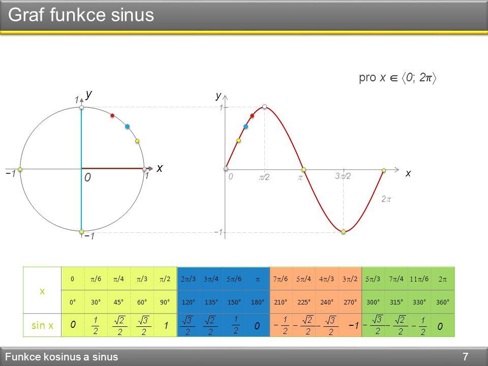 DÚ Funkce kosinus a sinus 8 Urči intervaly monotónnosti funkcí sinus a kosinus.