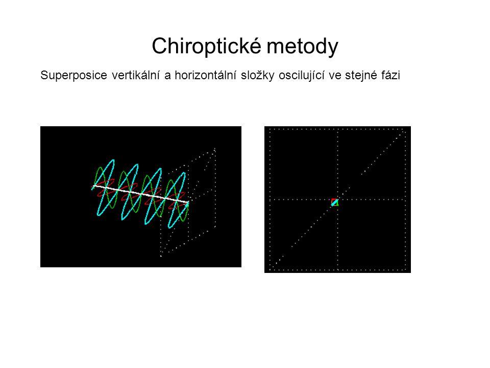 Chiroptické metody Opticky aktivní látka: Rozdílný refraktivní index (n) pro E R, E L Každá ze složek se pohybuje různou rychlostí  R  L  = (n L – n R )  / ERER ELEL E 