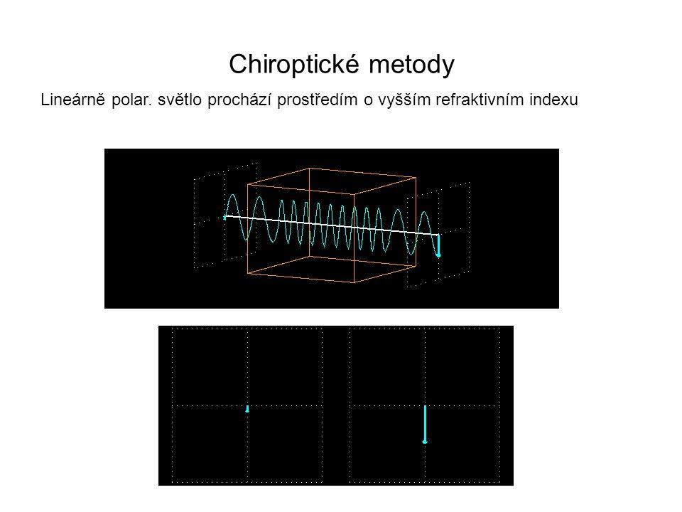 Chiroptické metody Lineárně polar. světlo prochází prostředím o vyšším refraktivním indexu