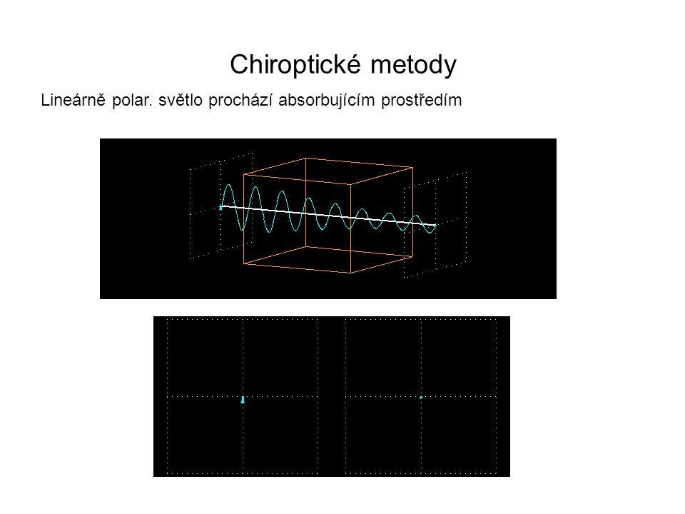 Chiroptické metody Lineárně polar. světlo prochází absorbujícím prostředím