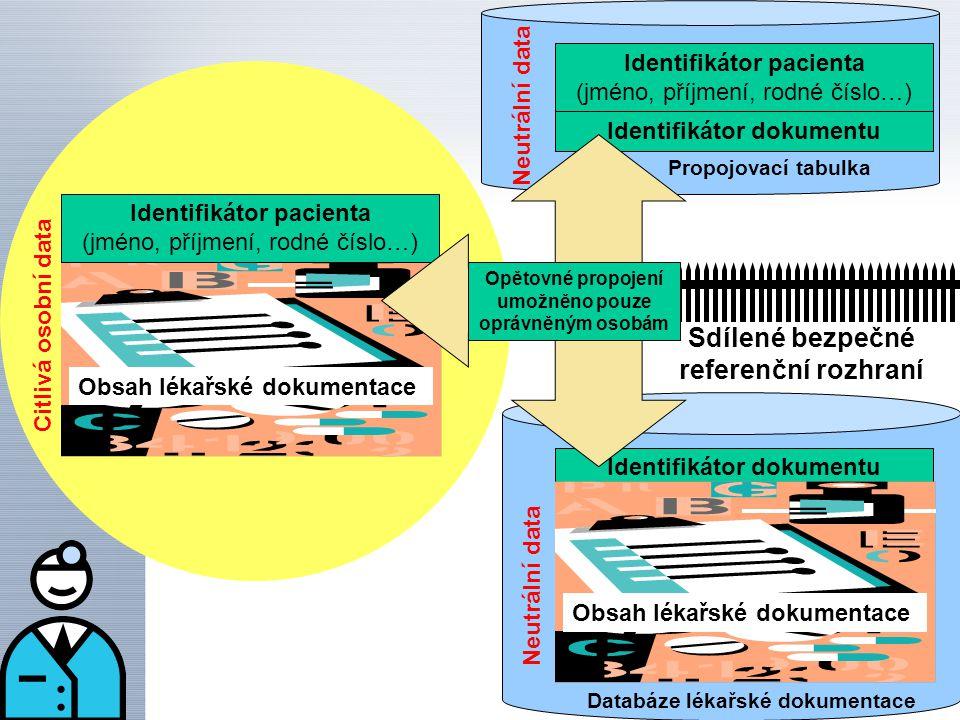 Identifikátor dokumentu Identifikátor pacienta (jméno, příjmení, rodné číslo…) Identifikátor dokumentu Obsah lékařské dokumentace Neutrální data Propojovací tabulka Databáze lékařské dokumentace Citlivá osobní data Obsah lékařské dokumentace Identifikátor pacienta (jméno, příjmení, rodné číslo…) Sdílené bezpečné referenční rozhraní Opětovné propojení umožněno pouze oprávněným osobám