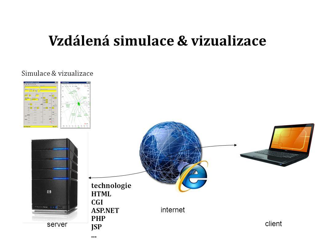 client Vzdálená simulace & vizualizace Simulace & vizualizace server technologie HTML CGI ASP.NET PHP JSP...