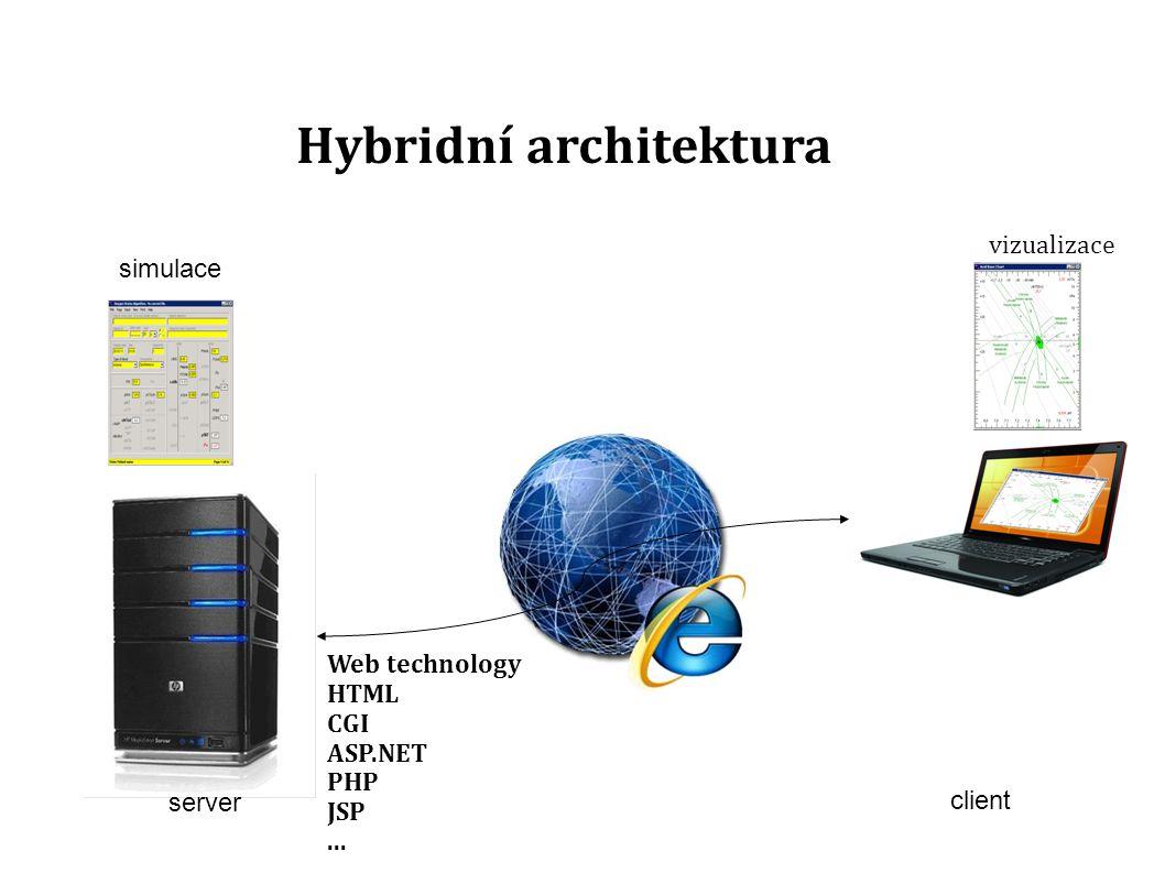 client Hybridní architektura vizualizace server simulace Web technology HTML CGI ASP.NET PHP JSP...