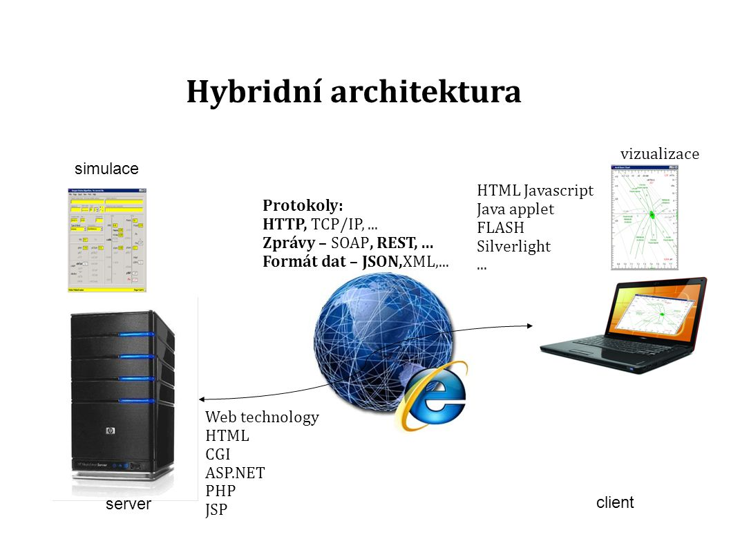 client Hybridní architektura vizualizace server simulace Web technology HTML CGI ASP.NET PHP JSP HTML Javascript Java applet FLASH Silverlight...