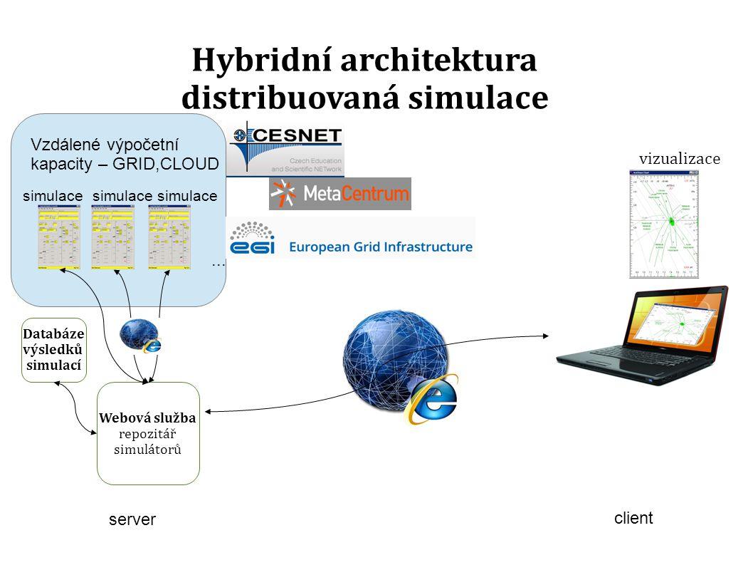 client Hybridní architektura distribuovaná simulace vizualizace server simulace Webová služba repozitář simulátorů Databáze výsledků simulací simulace...