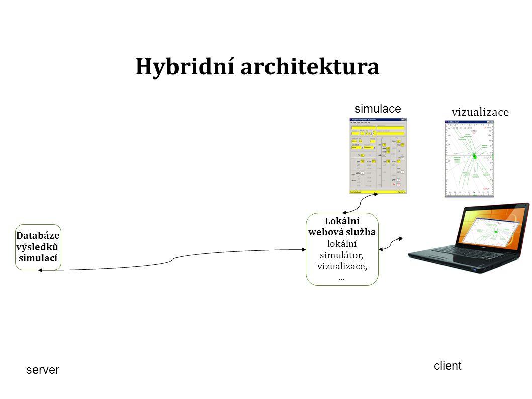 client Hybridní architektura vizualizace server simulace Lokální webová služba lokální simulátor, vizualizace,...