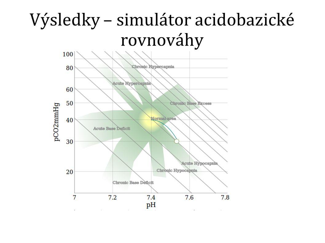 Výsledky – simulátor acidobazické rovnováhy