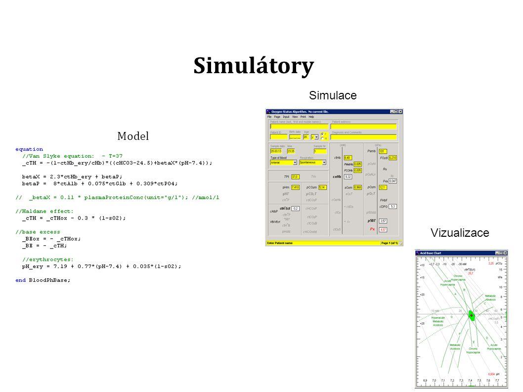 Webové simulátory Model Vizualizace Simulace Internet