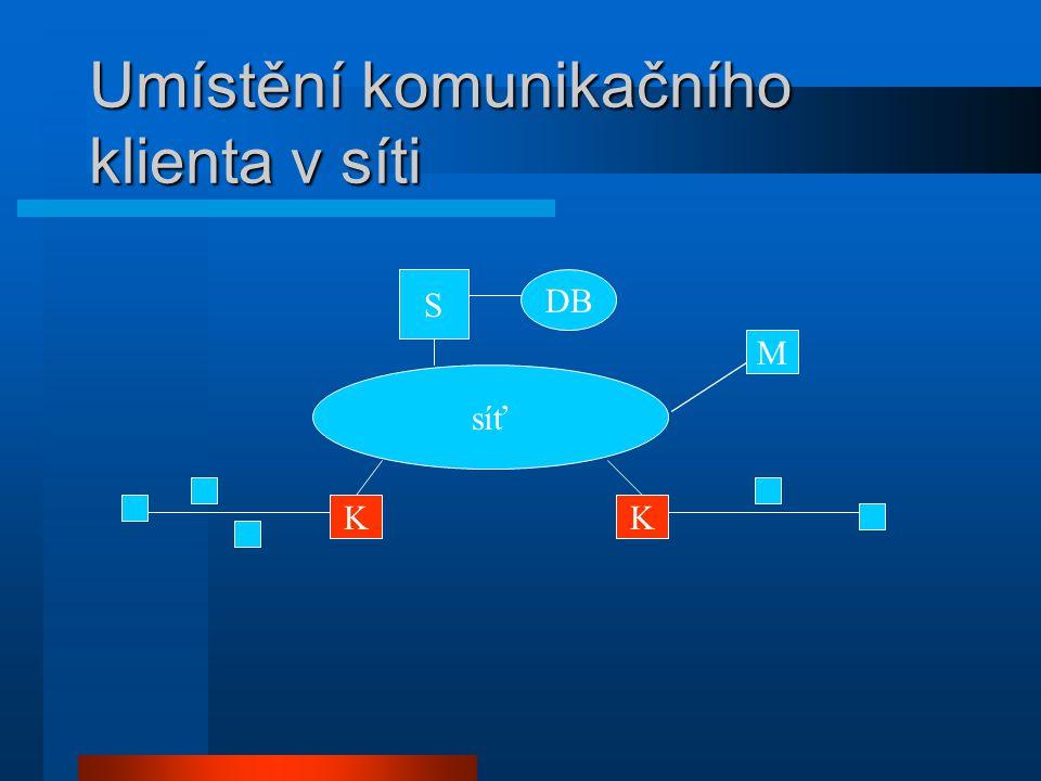 Umístění komunikačního klienta v síti S síť KK DB M