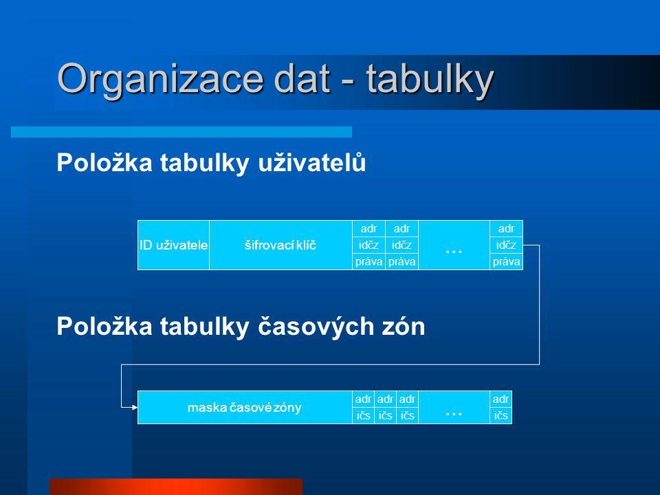 Položka tabulky uživatelů Položka tabulky časových zón Organizace dat - tabulky ID uživatele...