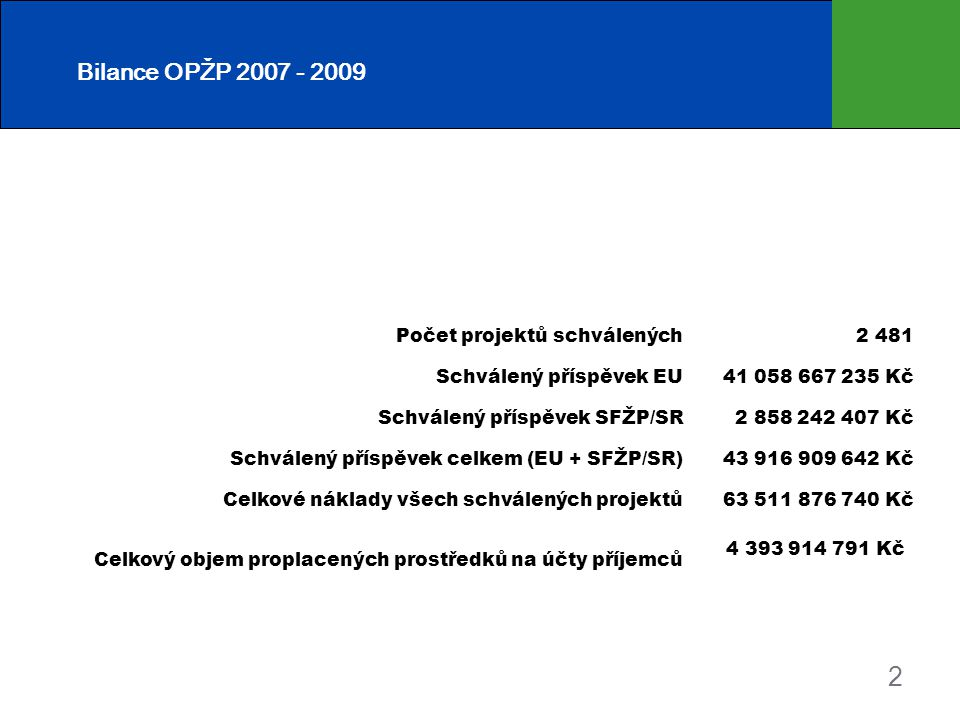 2 Počet projektů schválených2 481 Schválený příspěvek EU41 058 667 235 Kč Schválený příspěvek SFŽP/SR2 858 242 407 Kč Schválený příspěvek celkem (EU + SFŽP/SR)43 916 909 642 Kč Celkové náklady všech schválených projektů63 511 876 740 Kč Celkový objem proplacených prostředků na účty příjemců 4 393 914 791 Kč Bilance OPŽP 2007 - 2009