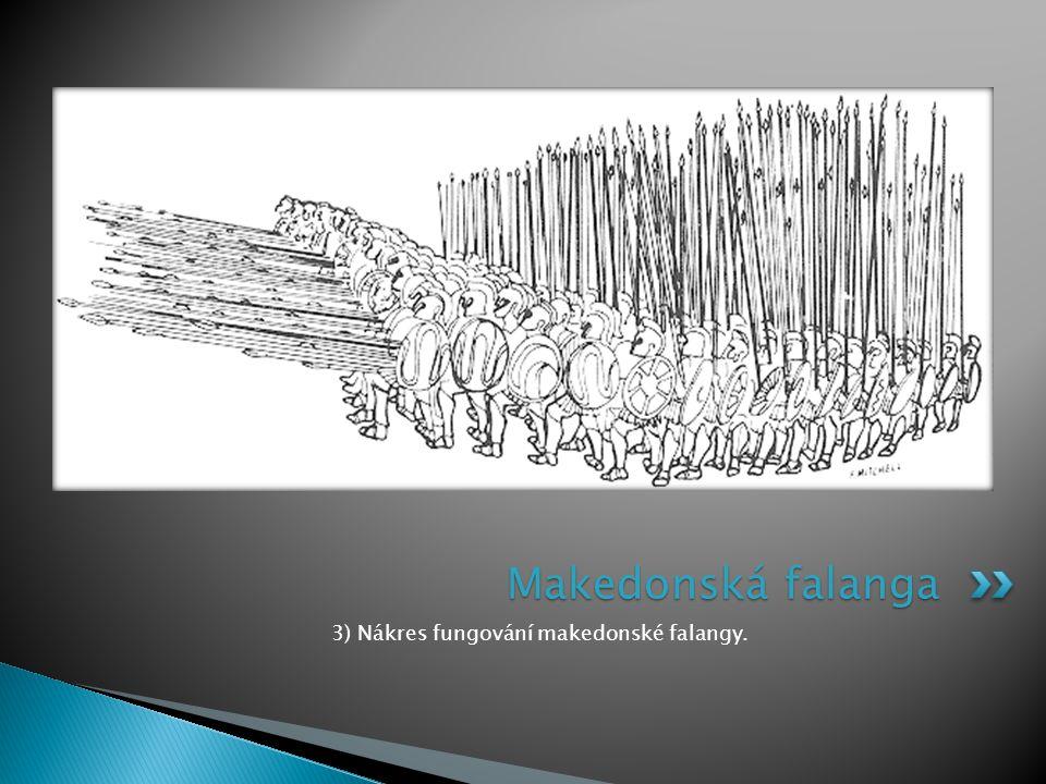 3) Nákres fungování makedonské falangy. Makedonská falanga