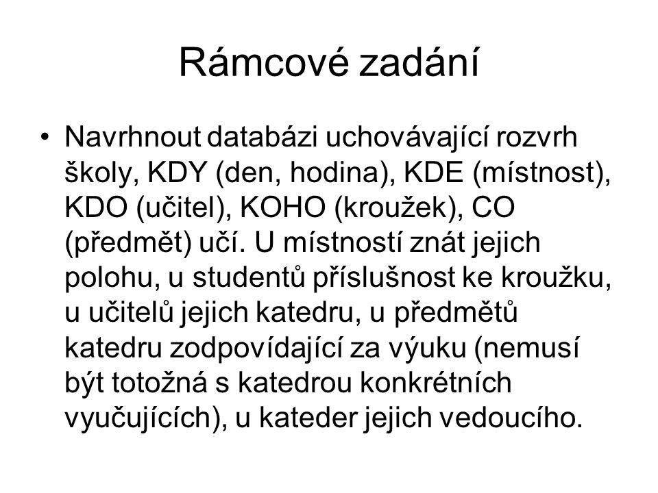 Rámcové zadání Navrhnout databázi uchovávající rozvrh školy, KDY (den, hodina), KDE (místnost), KDO (učitel), KOHO (kroužek), CO (předmět) učí.
