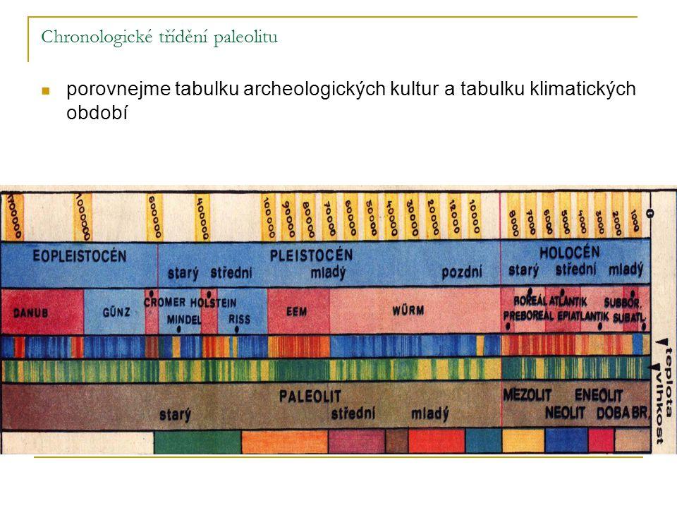Chronologické třídění paleolitu porovnejme tabulku archeologických kultur a tabulku klimatických období