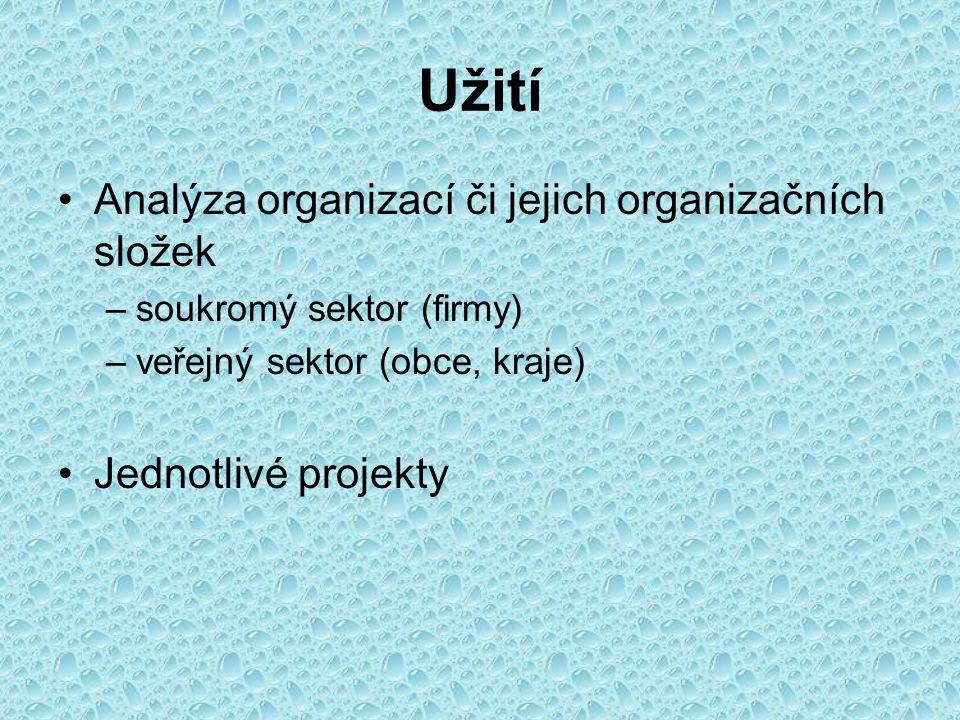 Užití Analýza organizací či jejich organizačních složek –soukromý sektor (firmy) –veřejný sektor (obce, kraje) Jednotlivé projekty