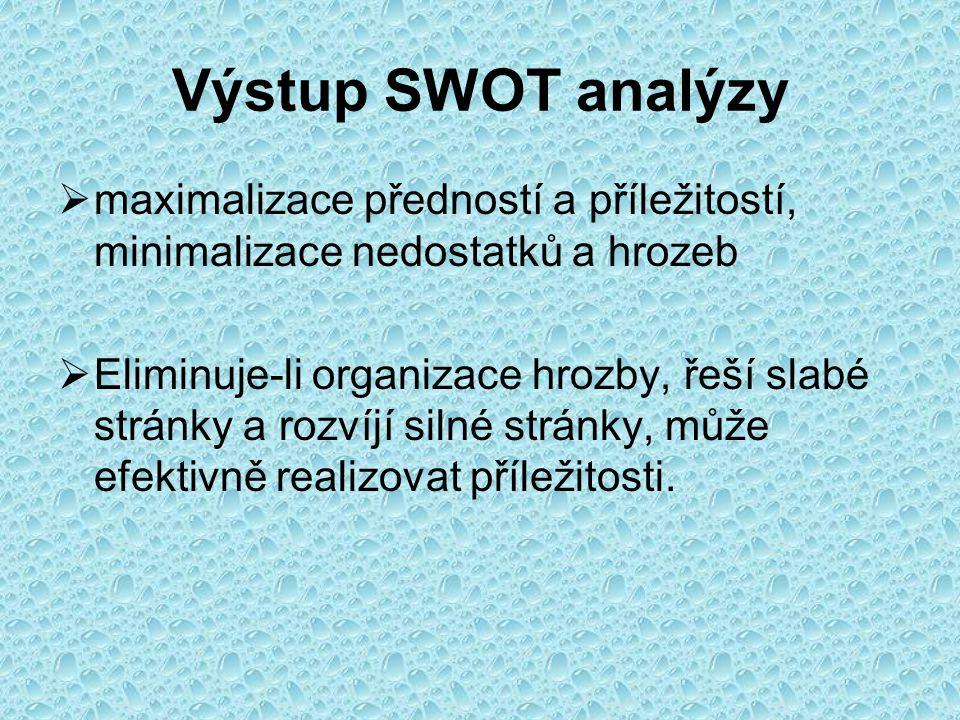 Výstup SWOT analýzy  maximalizace předností a příležitostí, minimalizace nedostatků a hrozeb  Eliminuje-li organizace hrozby, řeší slabé stránky a r