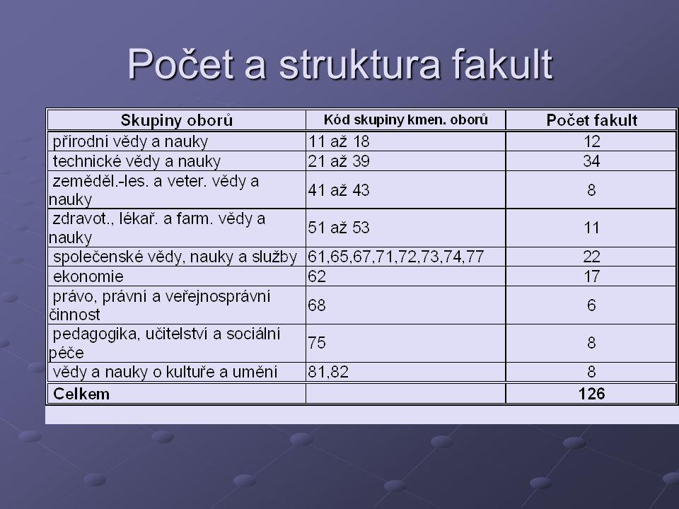 Počet a struktura fakult