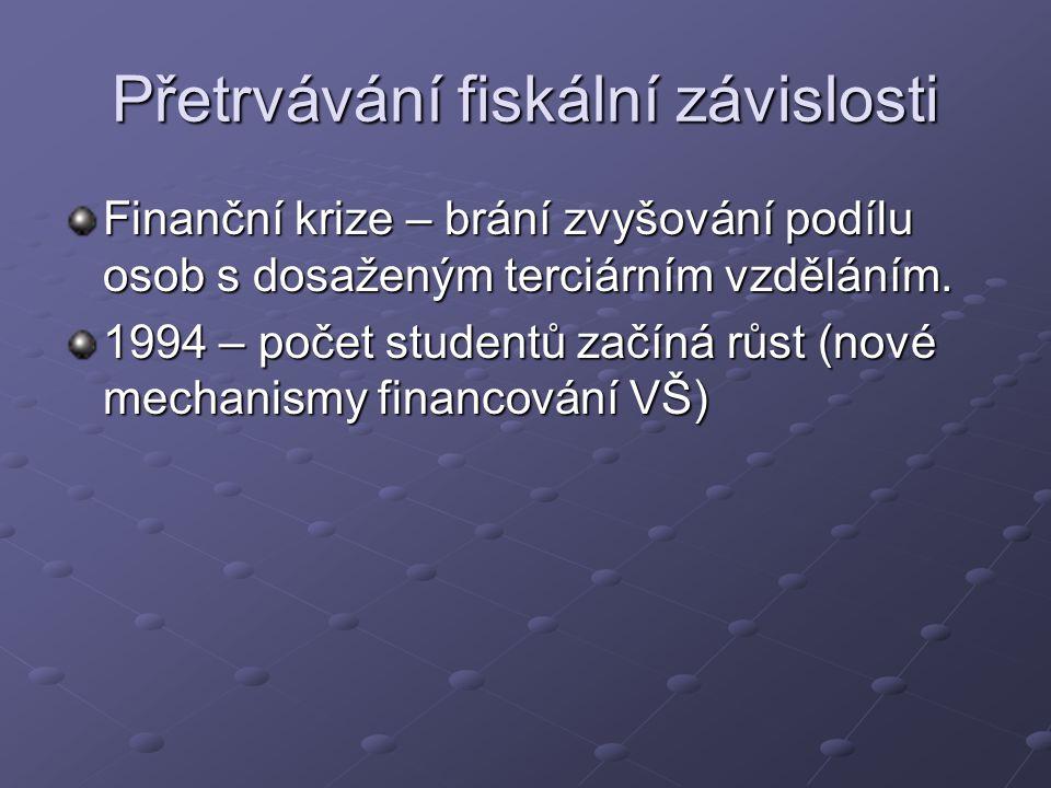Financování SVŠ mohou být organizovány jako o.p.s., s.r.o., nebo a.s.
