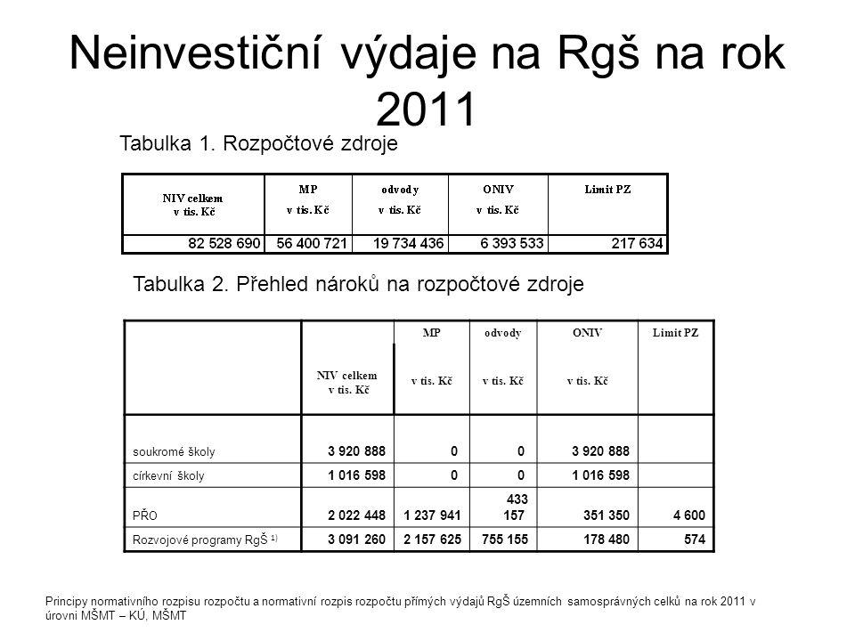 Neinvestiční výdaje na Rgš na rok 2011 Tabulka 1. Rozpočtové zdroje Tabulka 2. Přehled nároků na rozpočtové zdroje NIV celkem v tis. Kč MPodvodyONIVLi