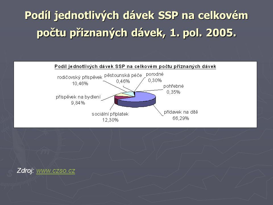 Podíl jednotlivých dávek SSP na celkovém počtu přiznaných dávek, 1. pol. 2005. Zdroj: www.czso.czwww.czso.cz