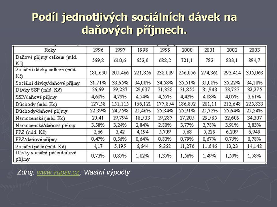 Podíl jednotlivých sociálních dávek na daňových příjmech. Zdroj: www.vupsv.cz; Vlastní výpočtywww.vupsv.cz