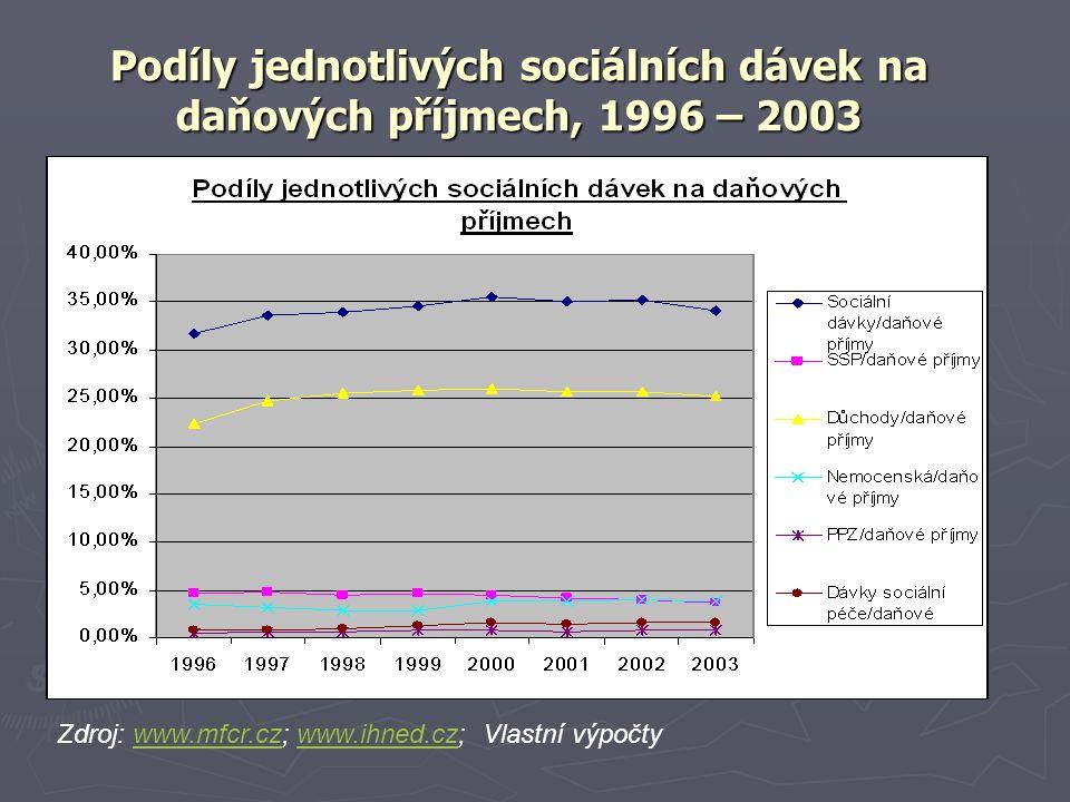 Podíly jednotlivých sociálních dávek na daňových příjmech, 1996 – 2003 Zdroj: www.mfcr.cz; www.ihned.cz; Vlastní výpočtywww.mfcr.czwww.ihned.cz