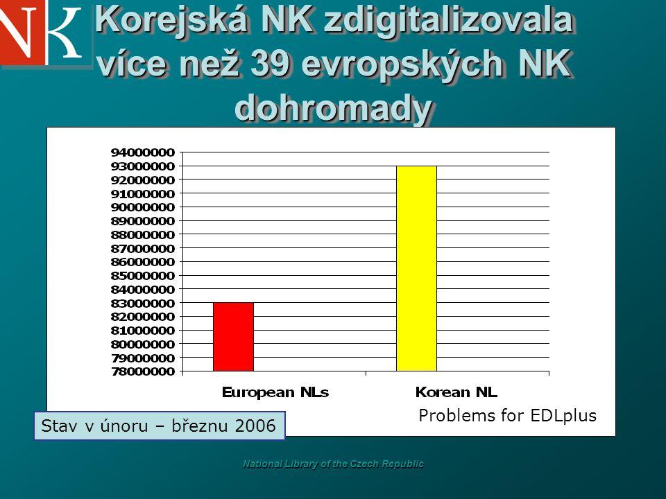 National Library of the Czech Republic Korejská NK zdigitalizovala více než 39 evropských NK dohromady Stav v únoru – březnu 2006 Problems for EDLplus